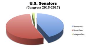 U.S. Senate Split By Party