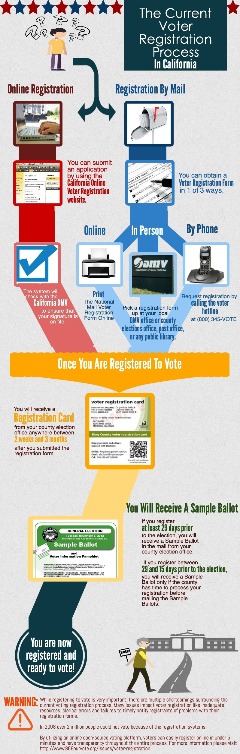 California Voter Registration FMV