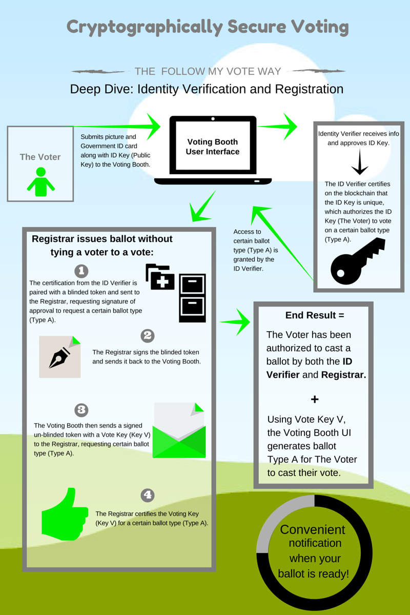 Cryptographically secure voting infographic -- Follow My Vote