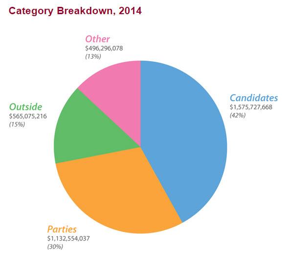 2014 Midterm election breakdown - opensecrets.org