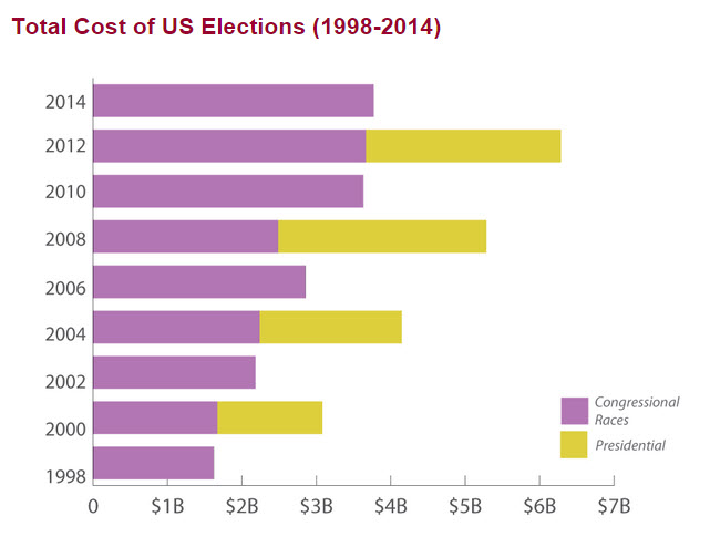 total costs of elections - opensecrets.org