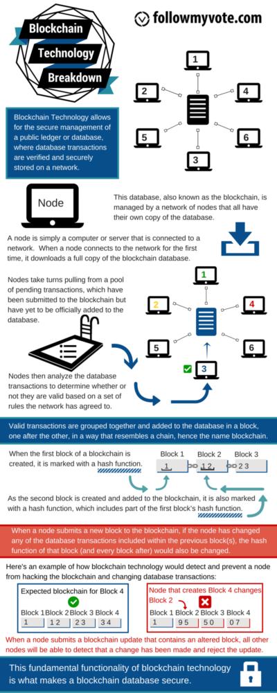 Blockchain-Technology-Infographic--FMV