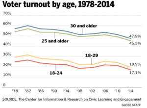 Boston Globe Voter Turnout